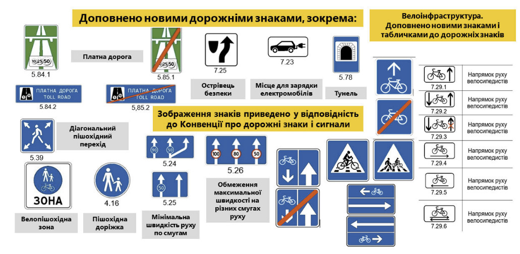 знаки Украины